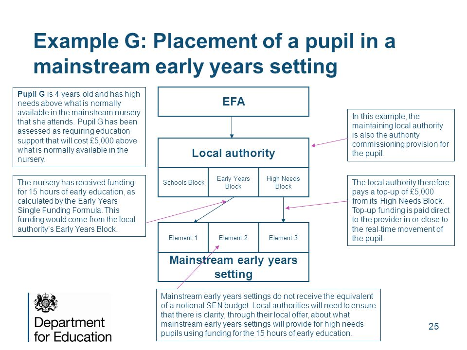 Example G: Placement of a pupil in a mainstream early years setting