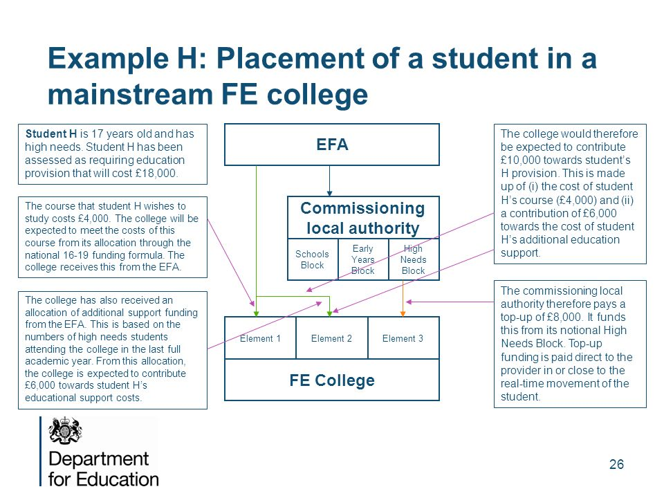 Example H: Placement of a student in a mainstream FE college