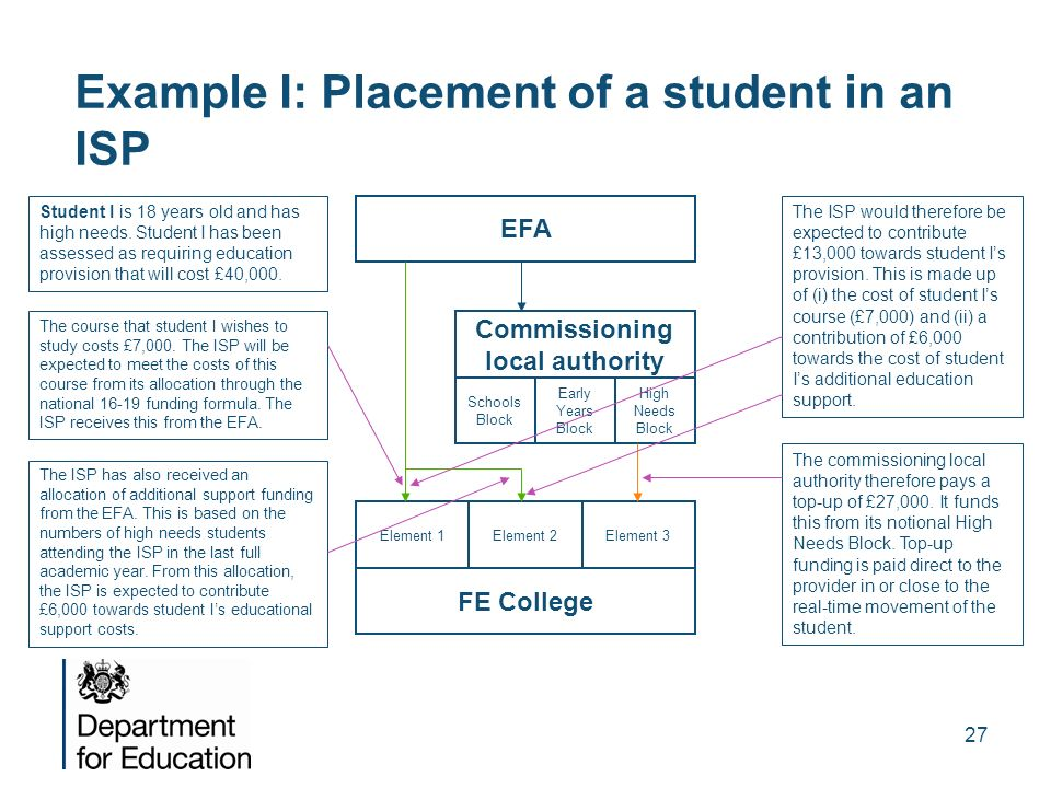 Example I: Placement of a student in an ISP