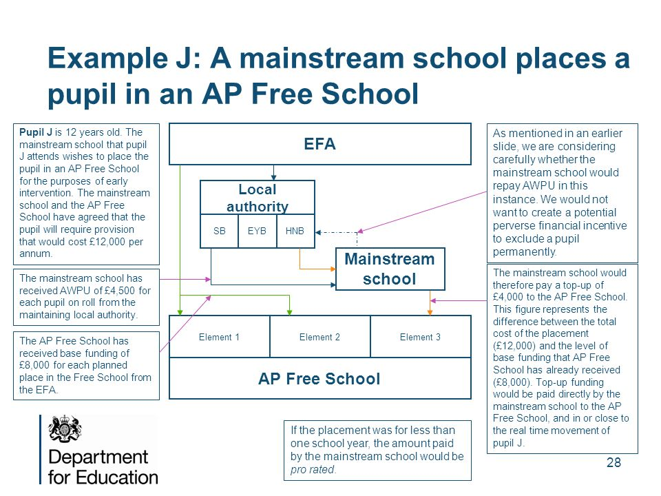 Example J: A mainstream school places a pupil in an AP Free School