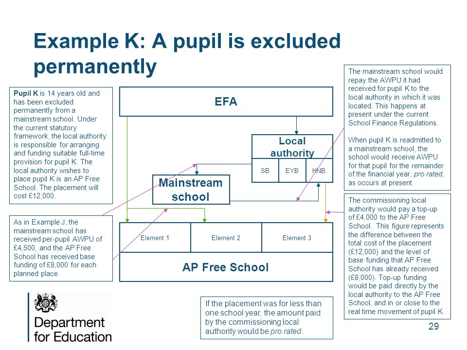 Example K: A pupil is excluded permanently