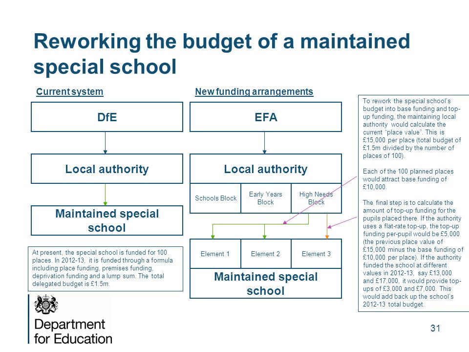 Reworking the budget of a maintained special school