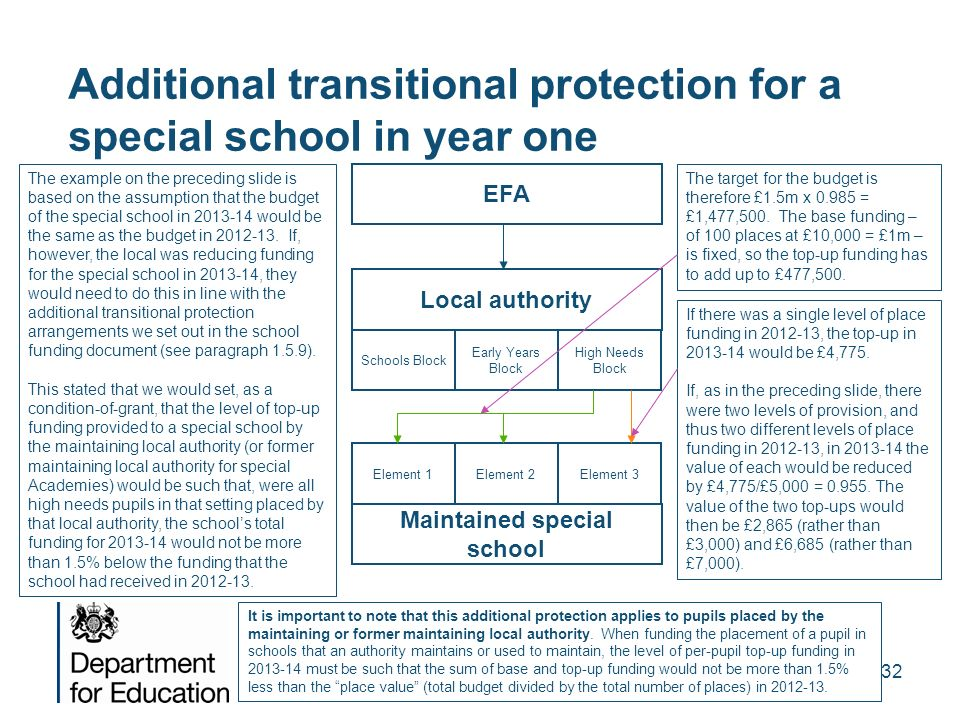 Additional transitional protection for a special school in year one