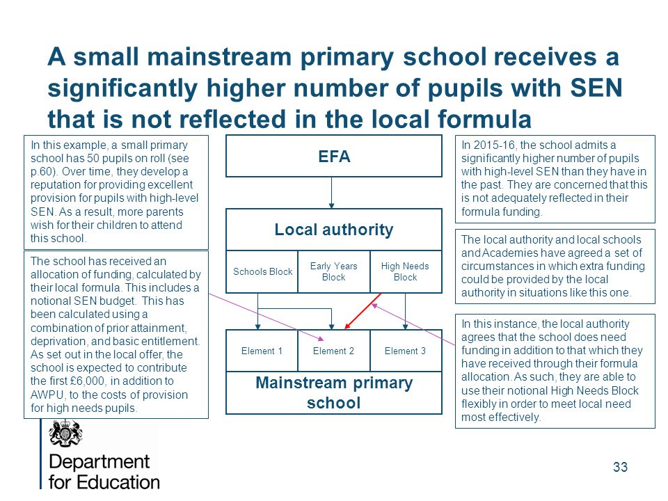 Mainstream primary school