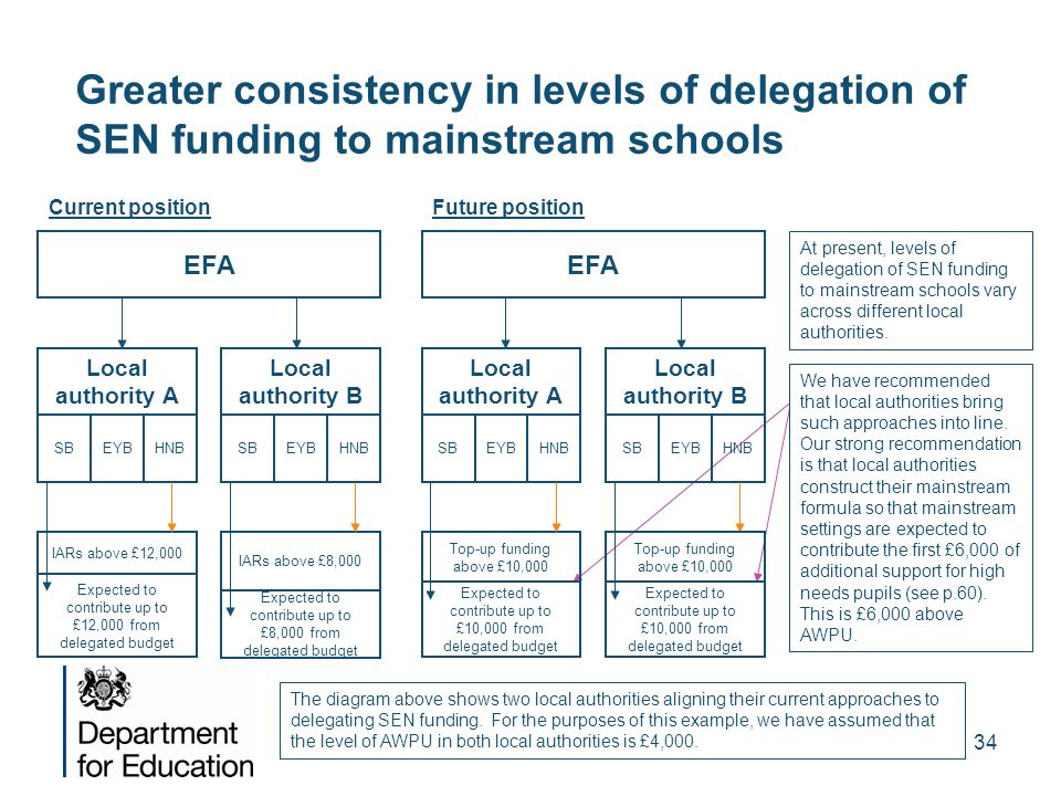 Greater consistency in levels of delegation of SEN funding to mainstream schools