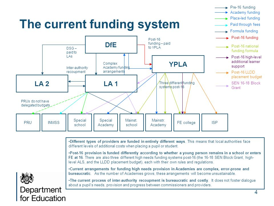 The current funding system