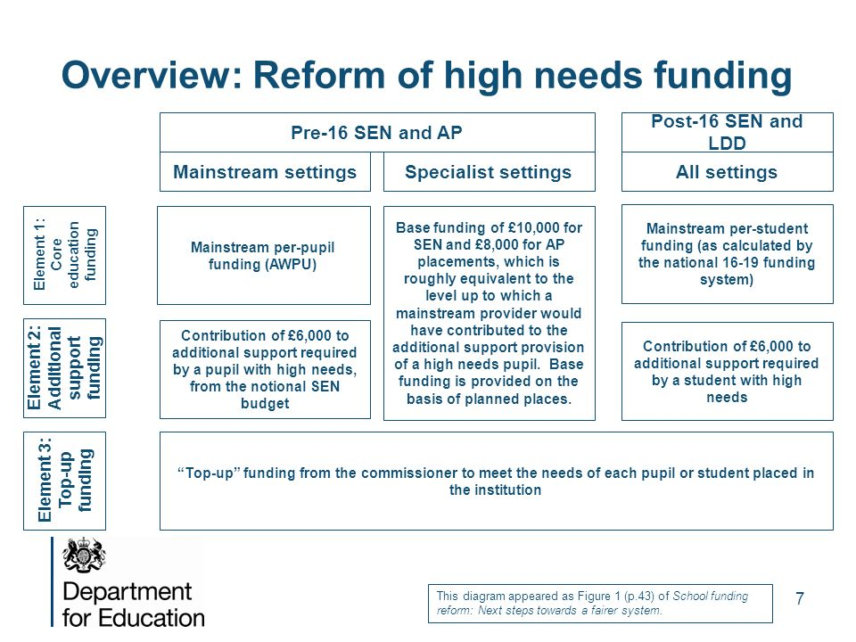 Overview: Reform of high needs funding