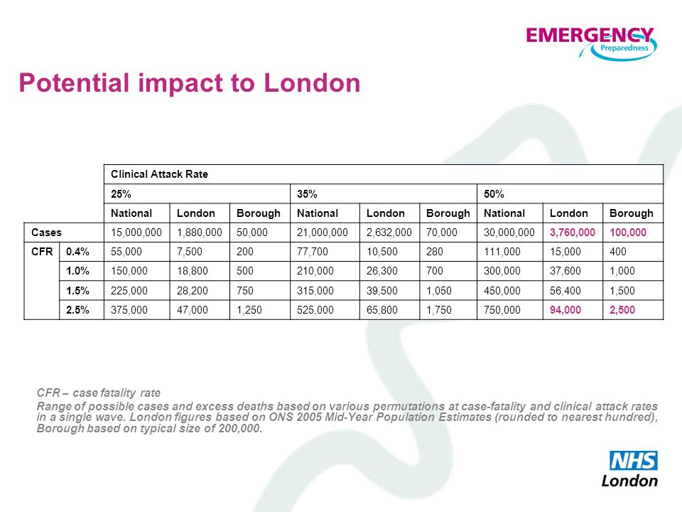 Potential impact to London