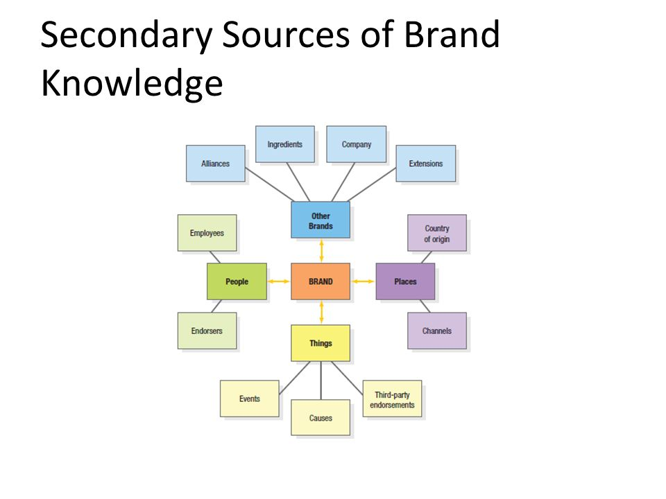 brand knowledge Measuring brand awareness divides marketing it is viewed by some as a  pointless exercise, an accumulation of vanity metrics that bears no.