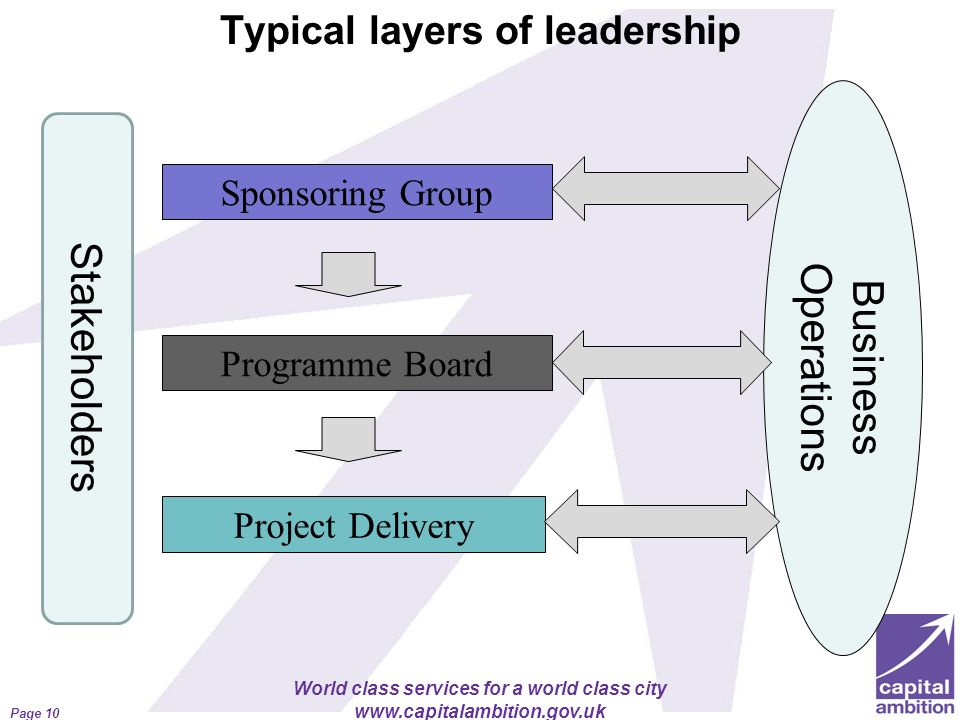 Typical layers of leadership