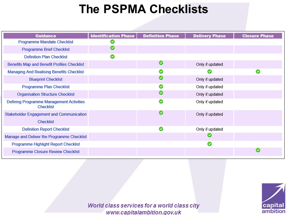 The PSPMA Checklists