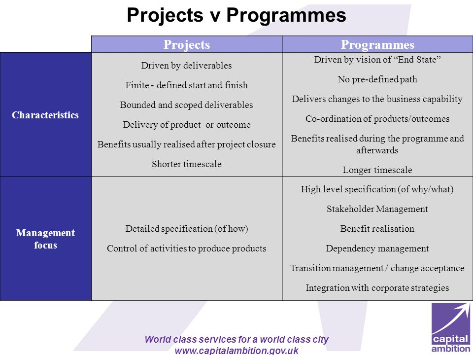 Projects v Programmes Projects Programmes Characteristics