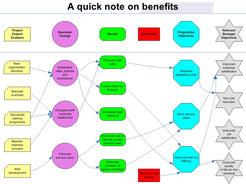 A quick note on benefits