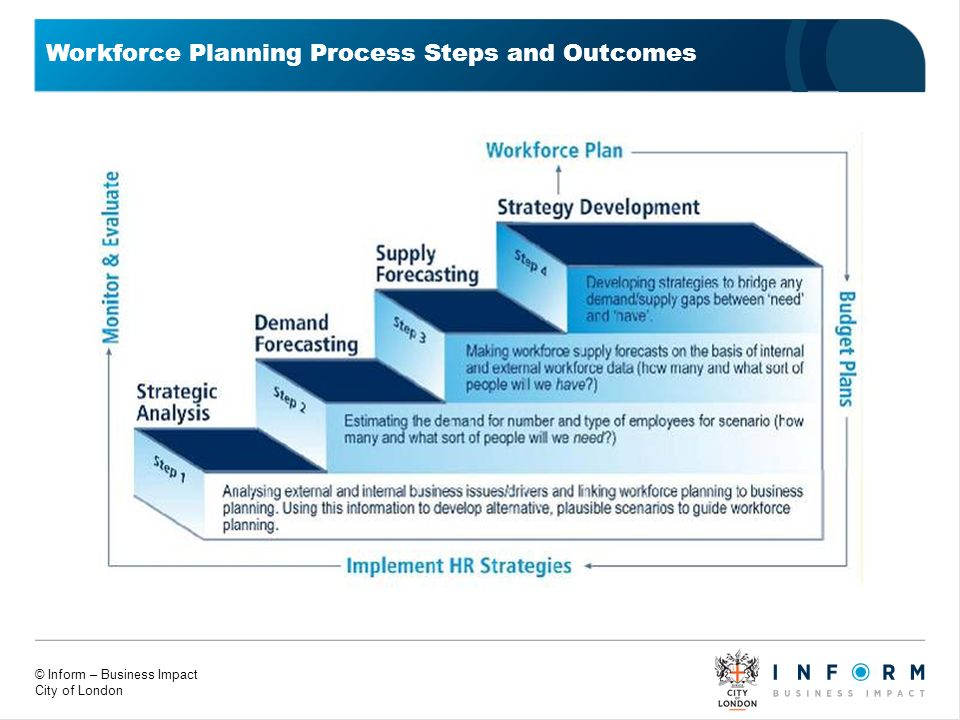 Workforce Planning Process Steps and Outcomes