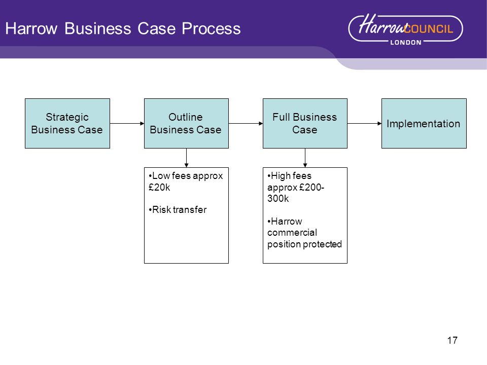 Harrow Business Case Process