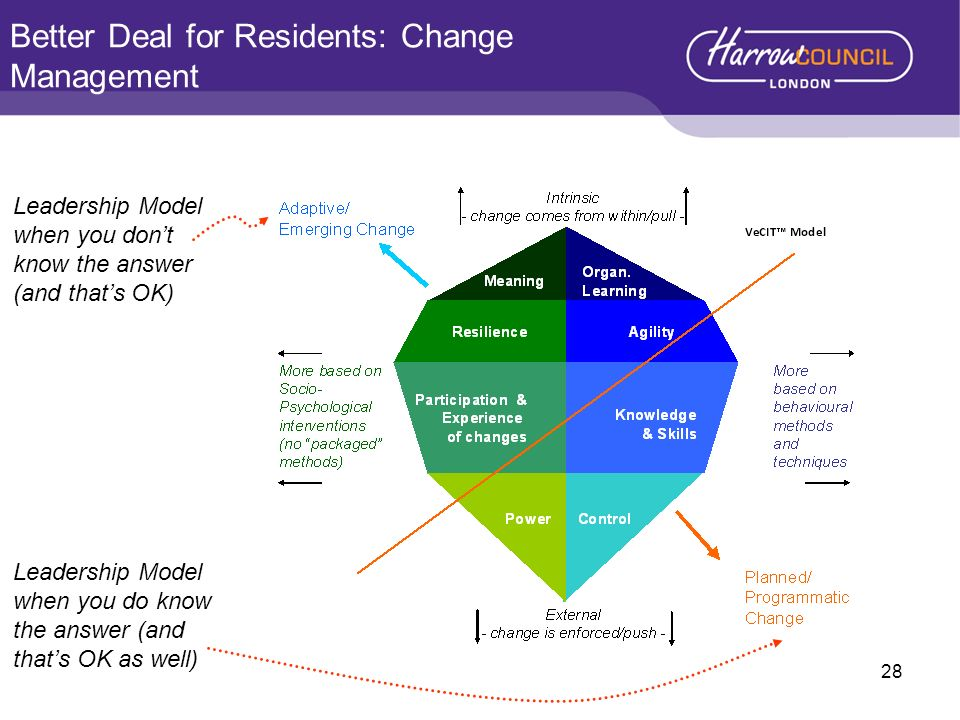 Better Deal for Residents: Change Management