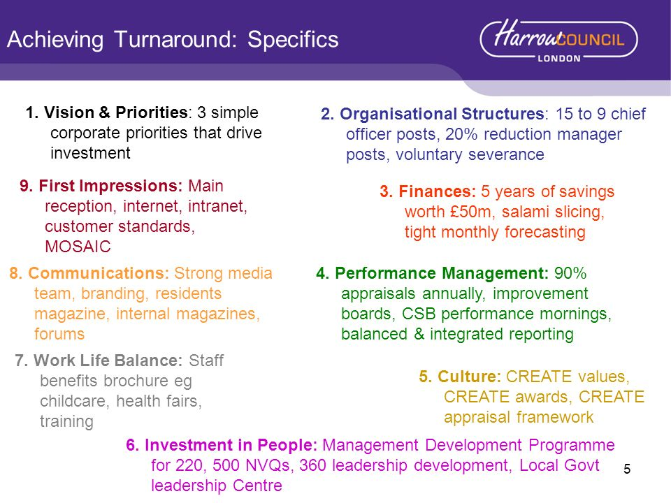 Achieving Turnaround: Specifics