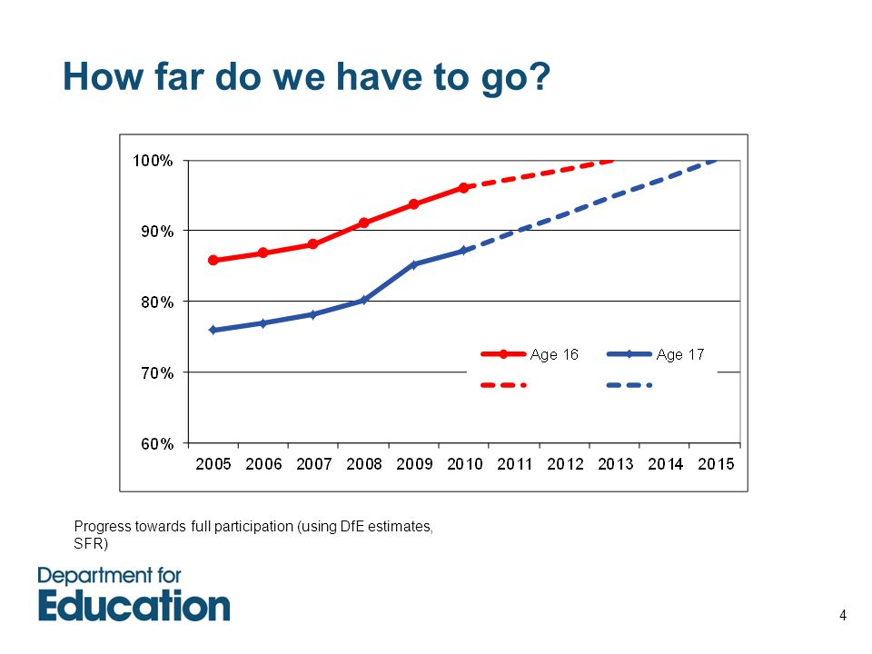 How far do we have to go Progress towards full participation (using DfE estimates, SFR)