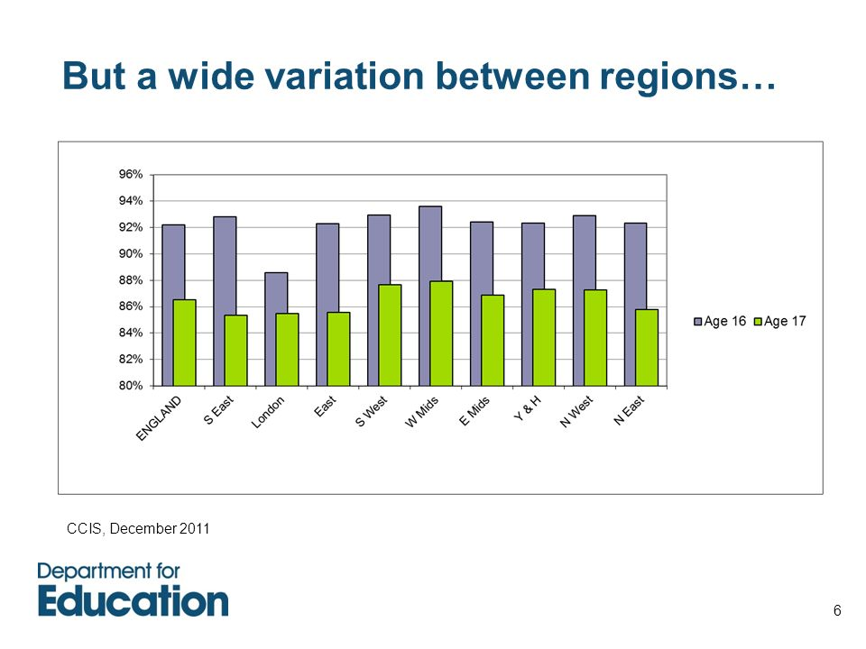 But a wide variation between regions…