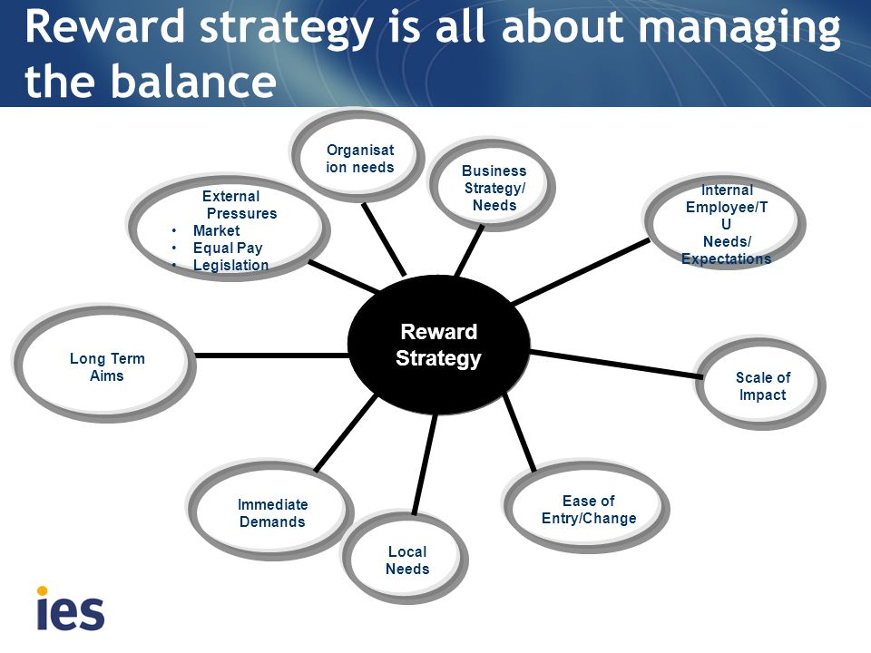 Reward strategy is all about managing the balance