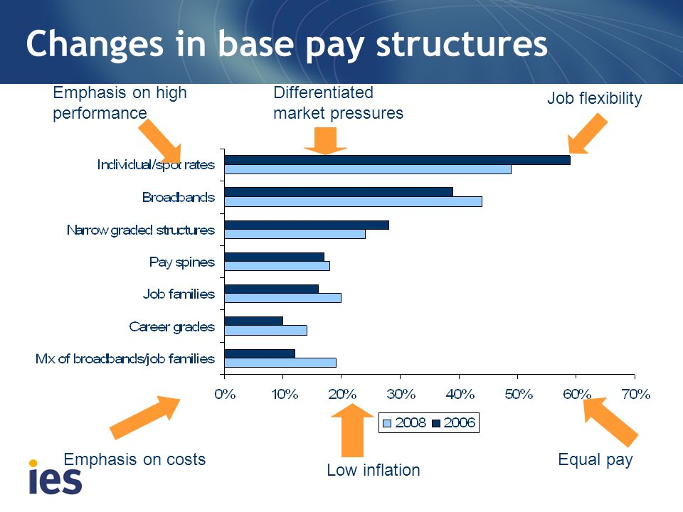 Changes in base pay structures