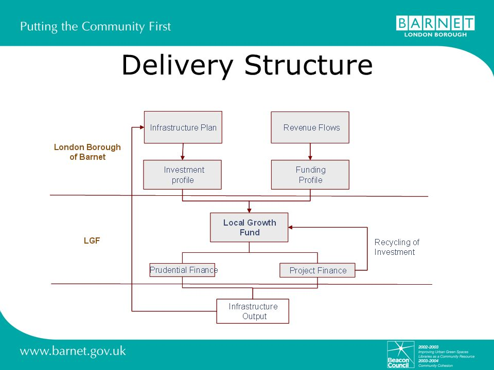 Delivery Structure