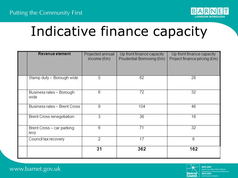 Indicative finance capacity