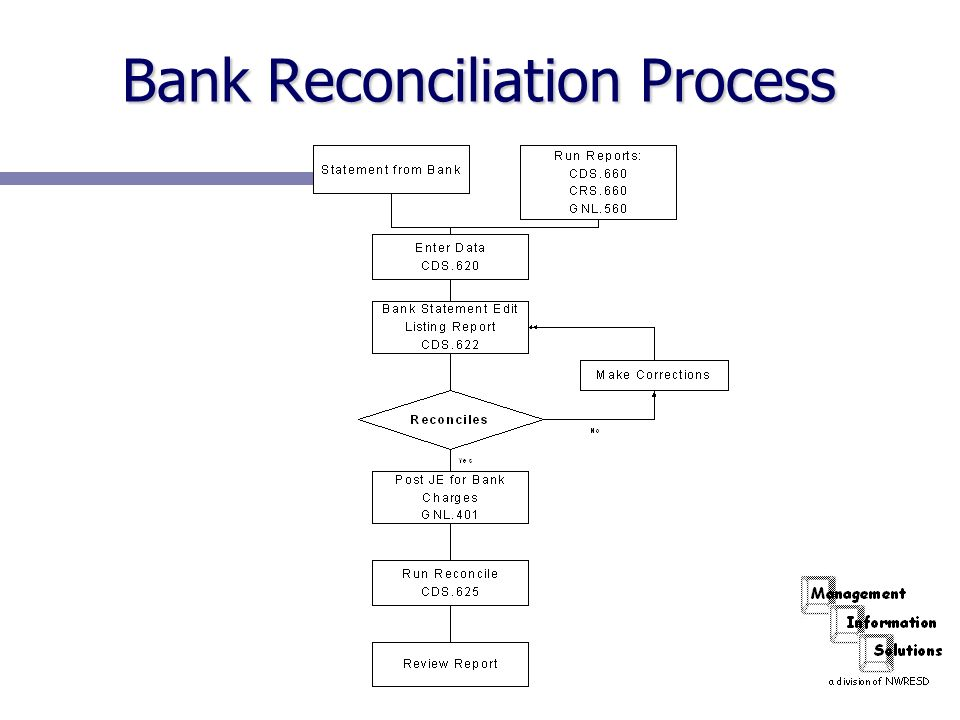 Bank Reconciliation Process  Ppt Download