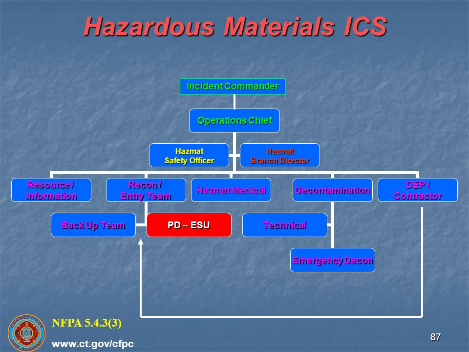 Hazardous materials operations chapters 6 mission specific ppt hazardous materials operations chapters 6 mission specific ppt download publicscrutiny Images