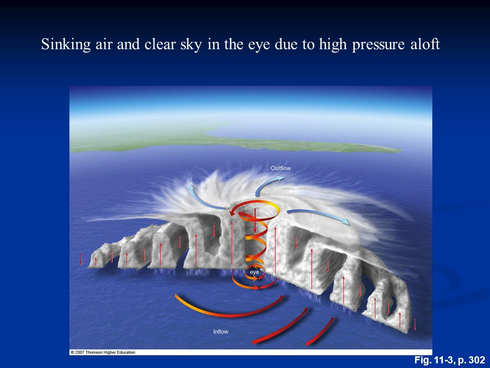 Chapter 11 Hurricanes Tropical Weather Anatomy Of A