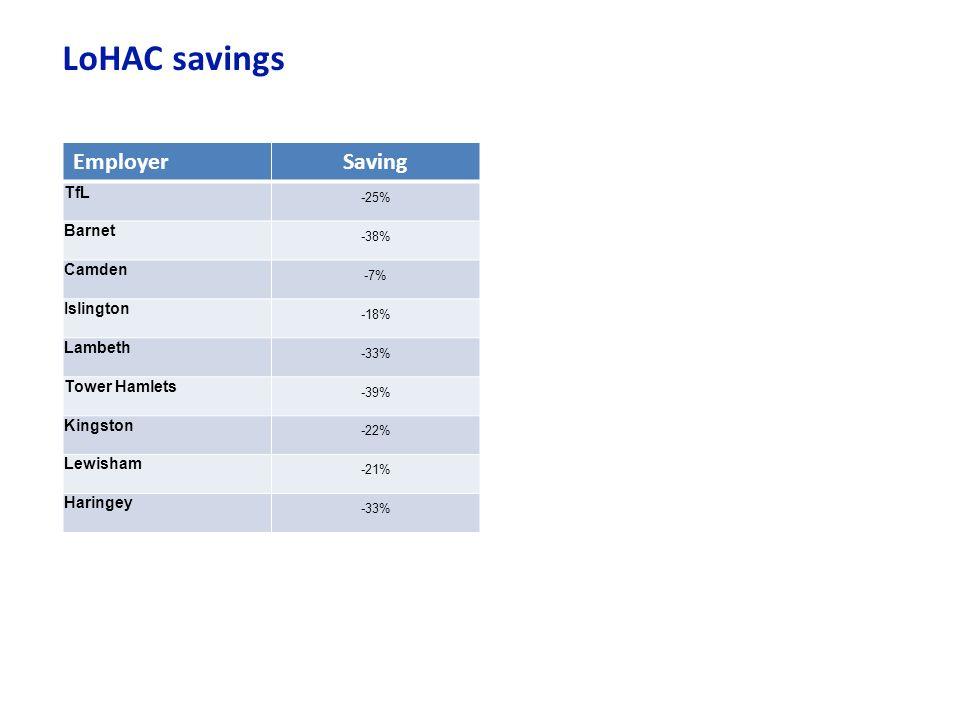 LoHAC savings Employer Saving TfL Barnet Camden Islington Lambeth