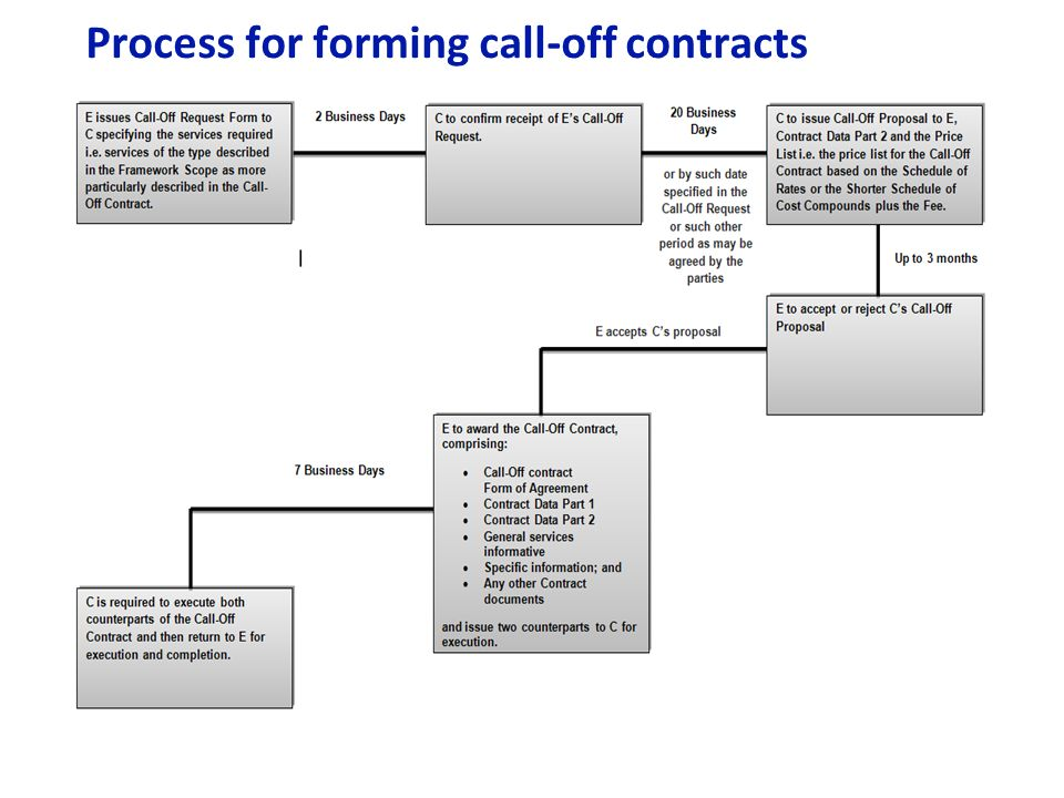 Process for forming call-off contracts