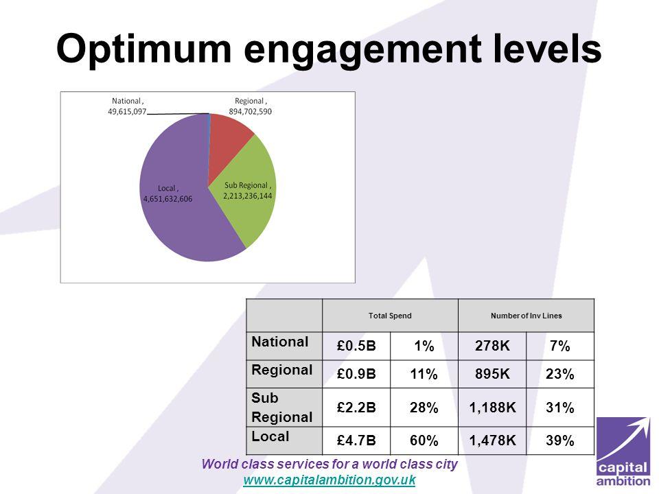 Optimum engagement levels