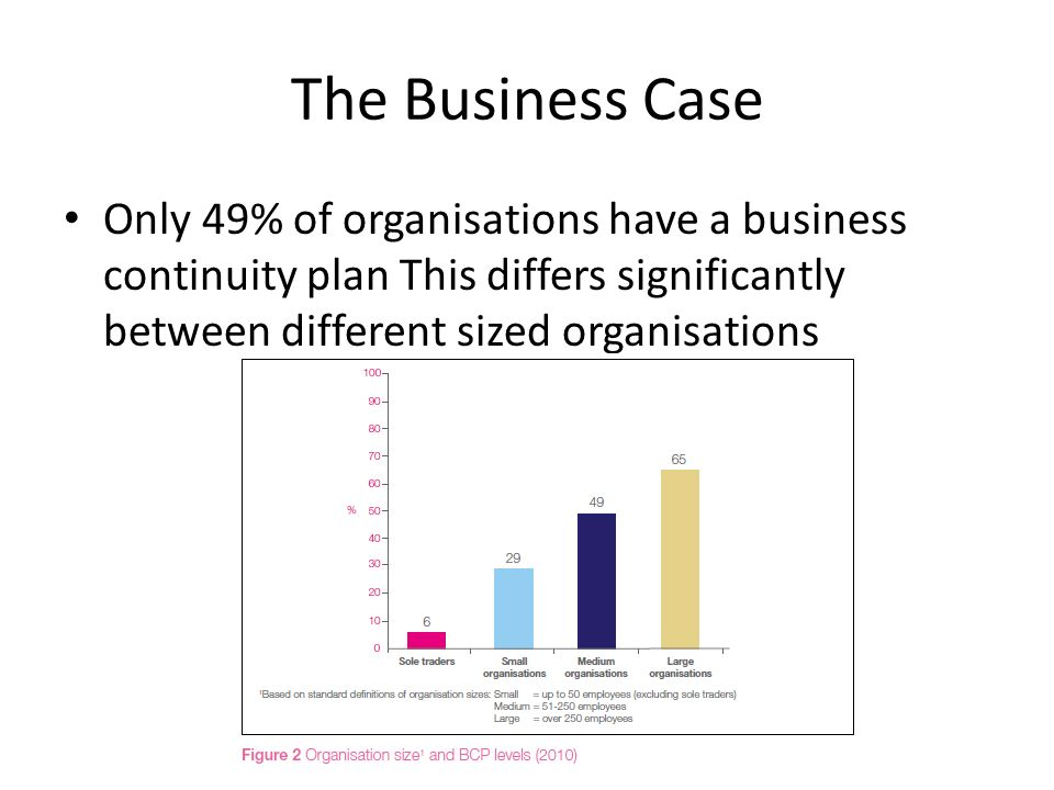 The Business Case Only 49% of organisations have a business continuity plan This differs significantly between different sized organisations.