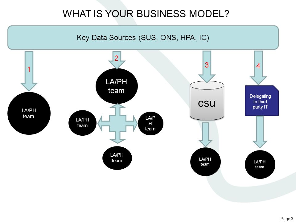 csu WHAT IS YOUR BUSINESS MODEL Key Data Sources (SUS, ONS, HPA, IC)