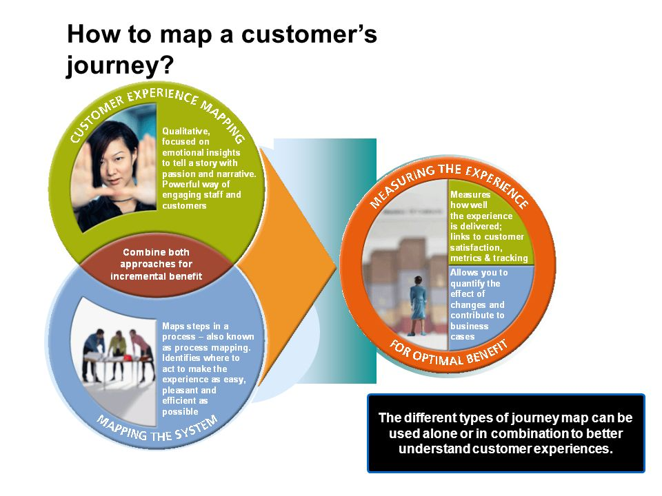 How to map a customer's journey