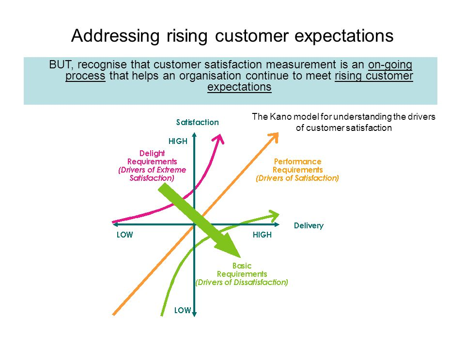 Addressing rising customer expectations