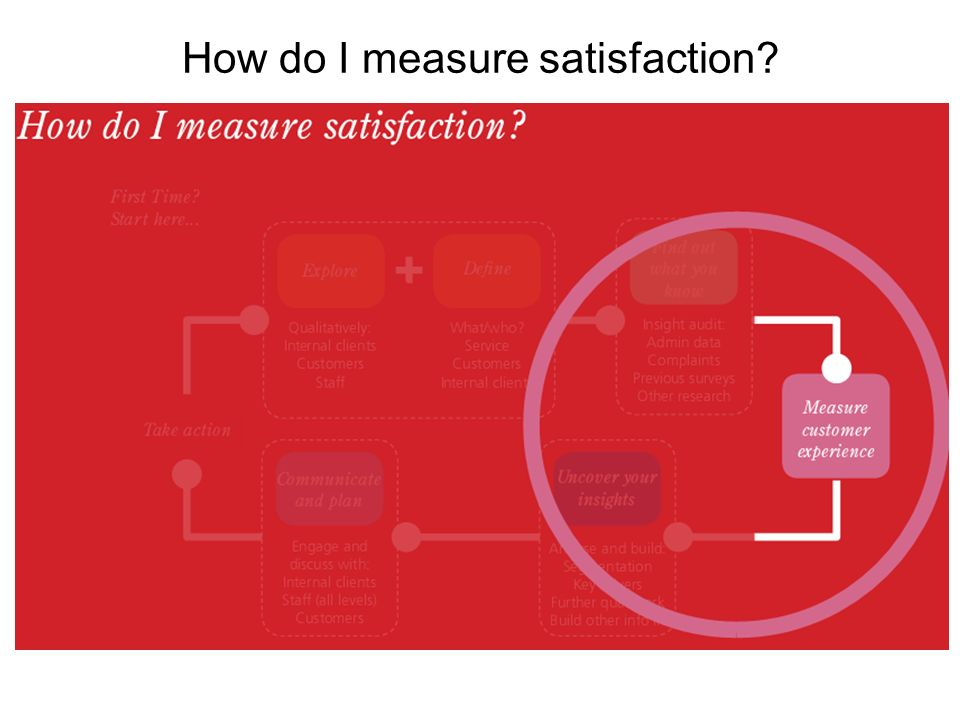 How do I measure satisfaction