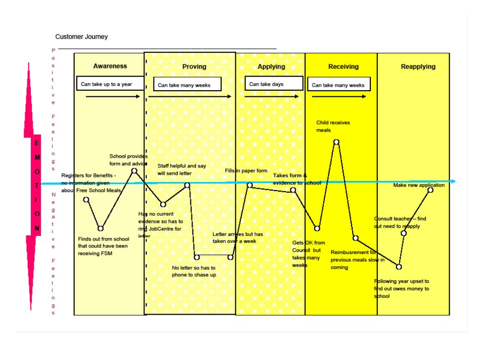 Many parents/carers abandon their application to Free School Meal because of lack of awareness and the complexity of processes, as illustrated in this customer journey map