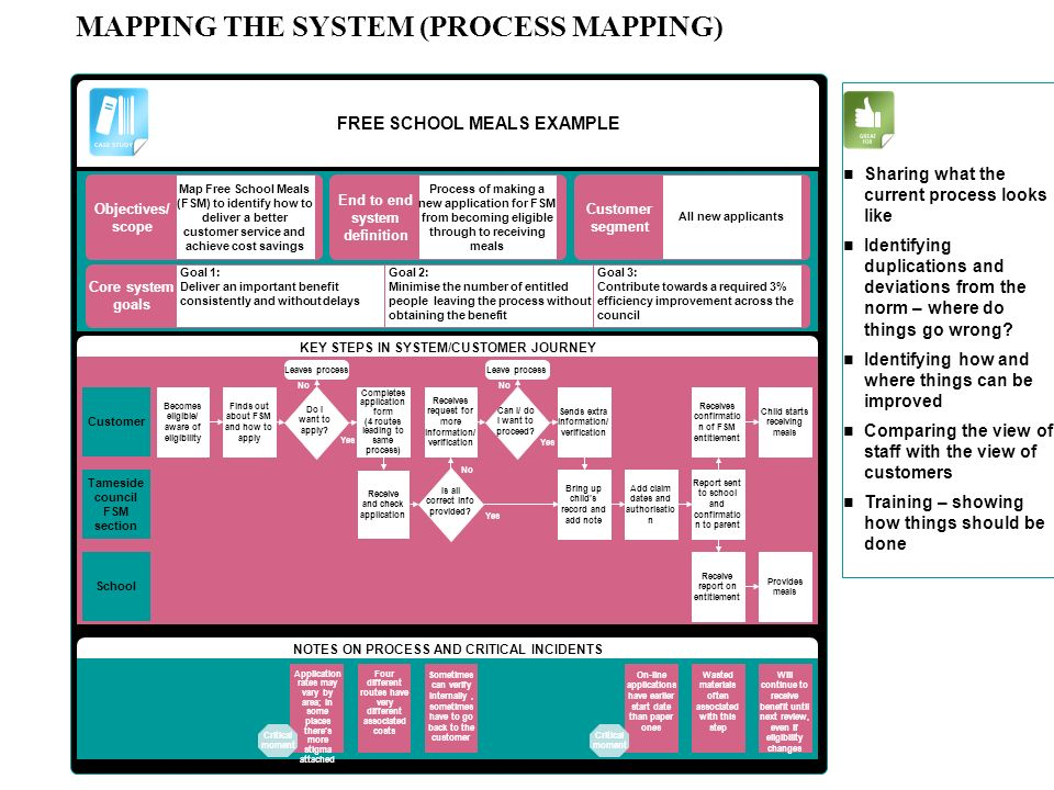 MAPPING THE SYSTEM (PROCESS MAPPING)