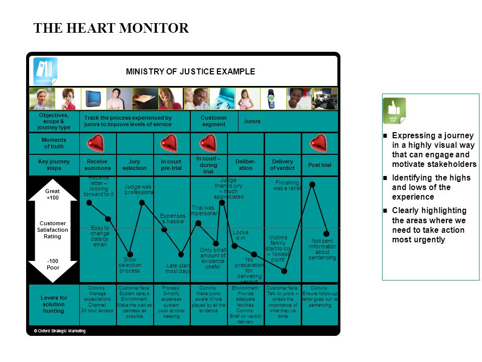 THE HEART MONITOR MINISTRY OF JUSTICE EXAMPLE