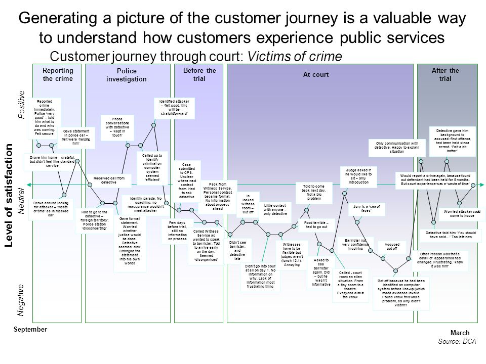 Generating a picture of the customer journey is a valuable way to understand how customers experience public services