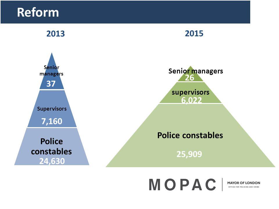 Reform 2013 2015 26 37 Police constables 6,022 Police constables 7,160