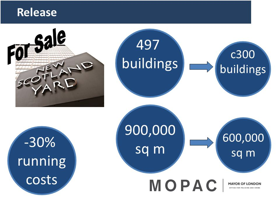 497 buildings 900,000 sq m -30% running costs For Sale Release c300
