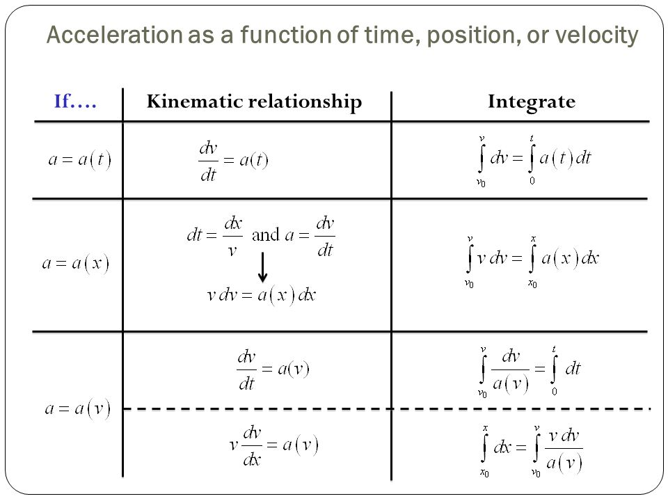 how to find velocity when given acceleration and time