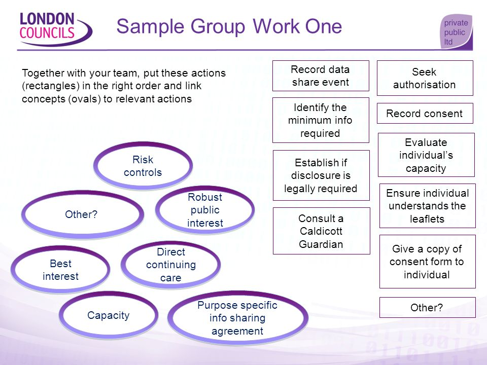Sample Group Work One Together with your team, put these actions (rectangles) in the right order and link concepts (ovals) to relevant actions.