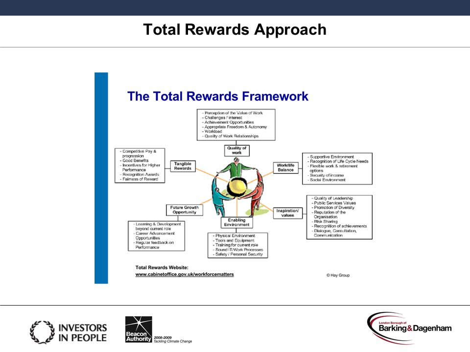 Total Rewards Approach