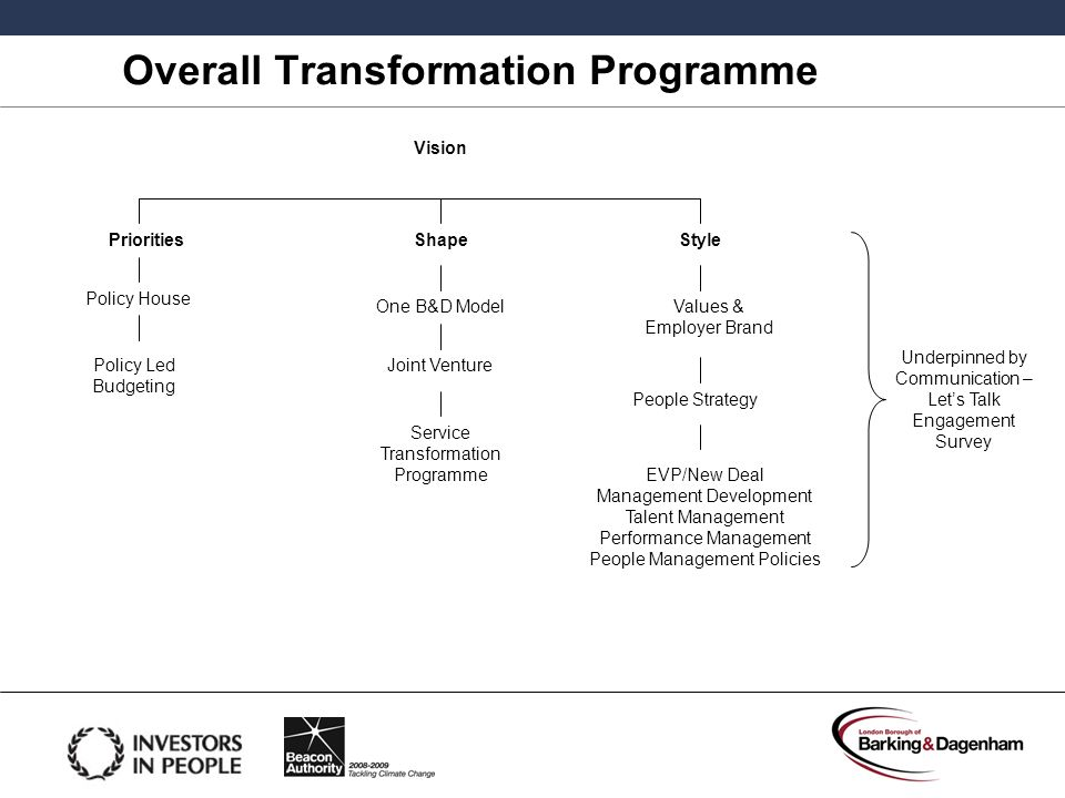 Overall Transformation Programme