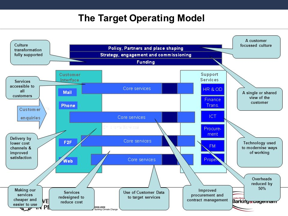 The Target Operating Model