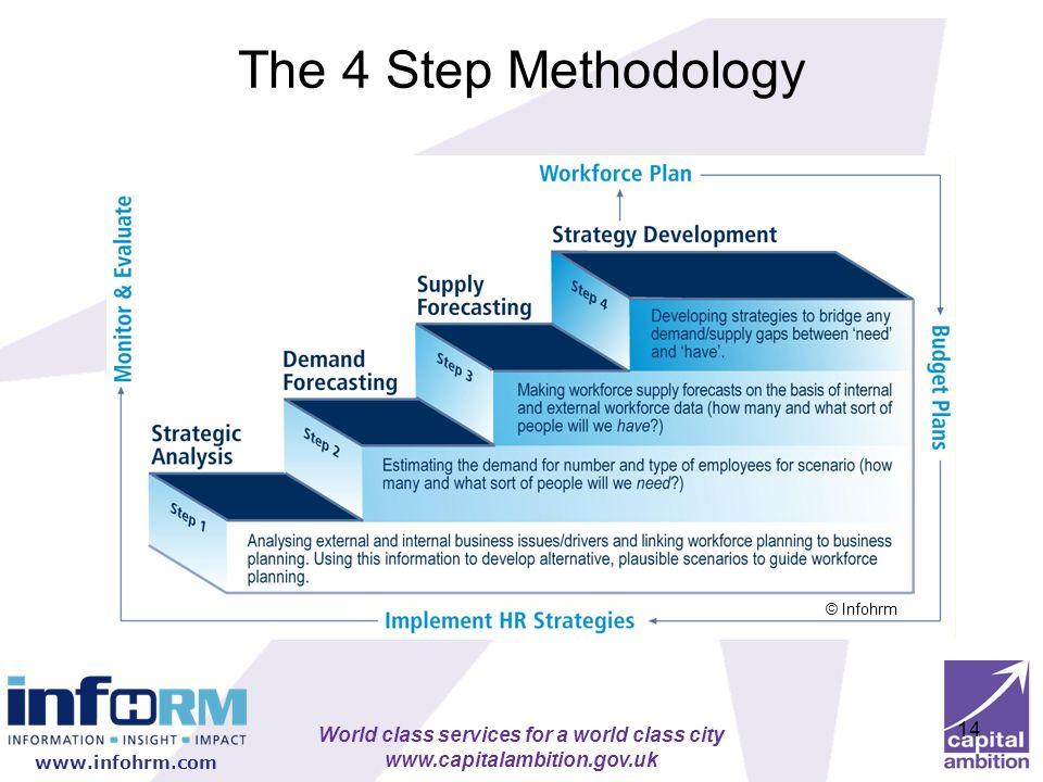 The 4 Step Methodology © Infohrm